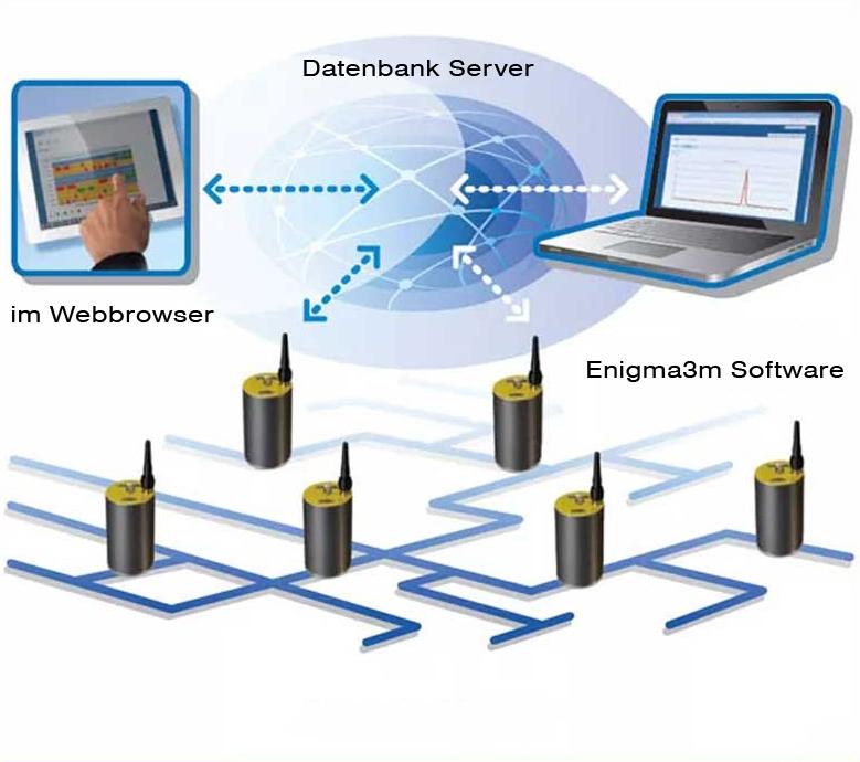 Enigma3m-Kommunikation-Web
